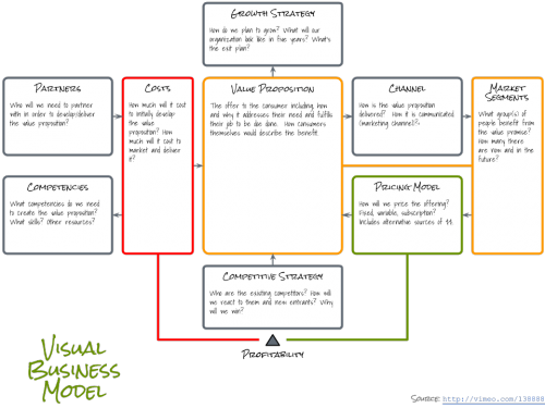 Visual Business Model Canvas