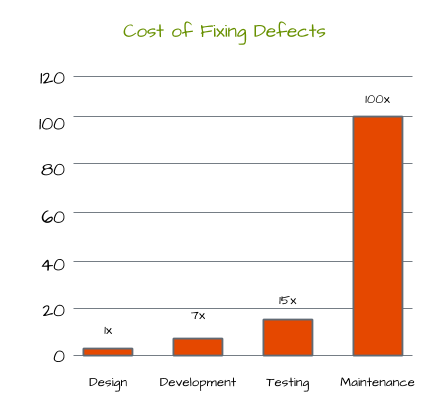Cost of Fixing Defects