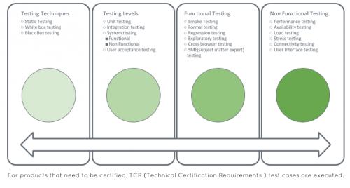 Identify Test Types