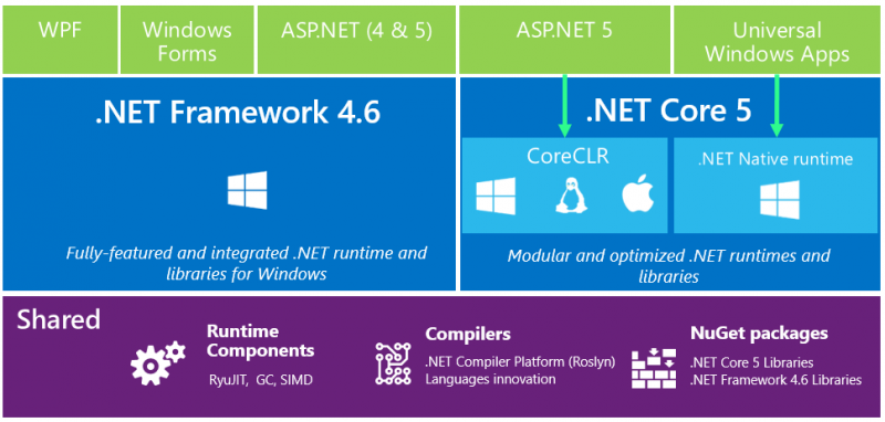 The World of .NET 2015