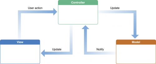 Developing iOS Applications: Where Should I Start? • NearsoftNearsoft